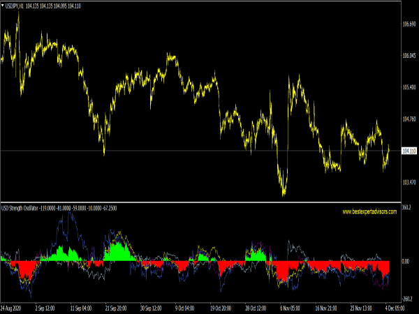 USD Strength Oscillator for MT4 Forex Trading