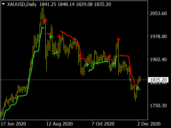 Volatility Buy Sell Indicator for MT4 Forex Trading