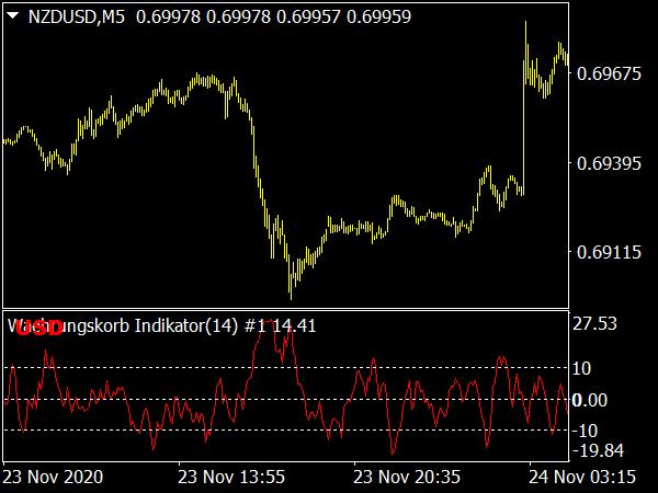 Waehrungskorb ADX Indikator