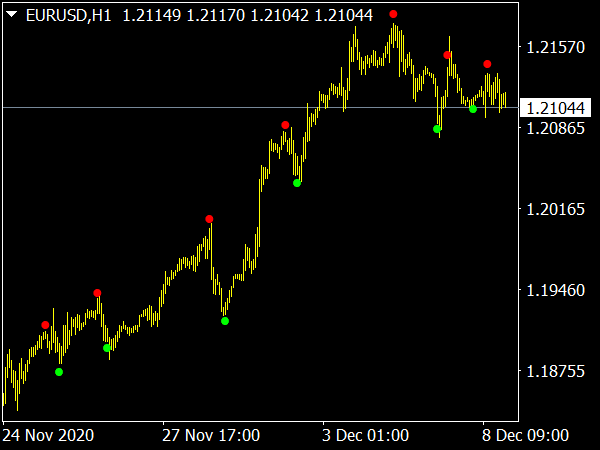 Wave Dots Indicator