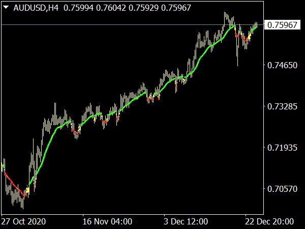 Swing Trading Indicator