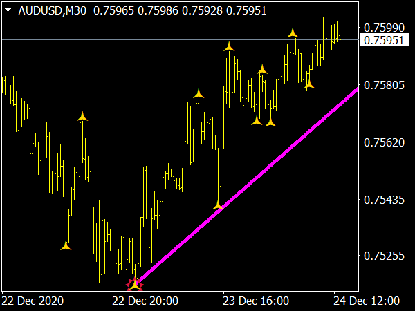 Trend Line Indicator for MT4 Forex Trading