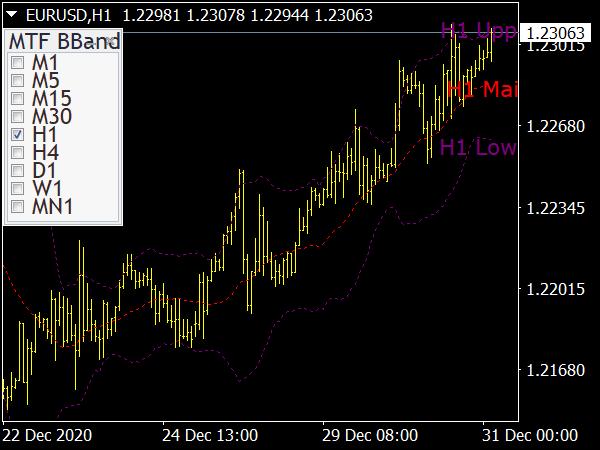 Bollinger Cracker Forex Indicator for MT4 Forex Trading