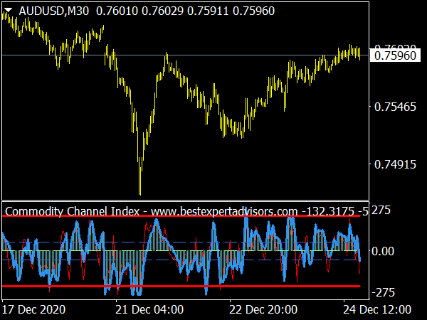 Commodity Channel Index for MT4 Forex Trading
