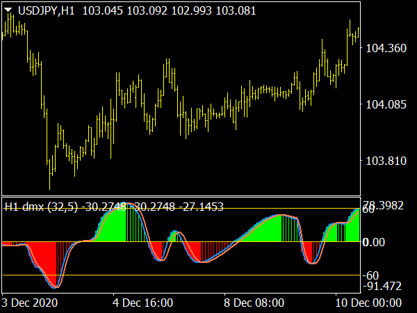 DMX Jurik Histogram Indicator for MT4 Forex Trading