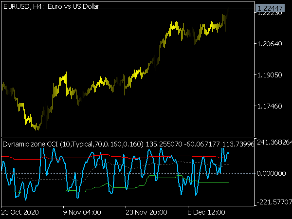 Dynamic Zone CCI Indicator for MT5 Forex Trading