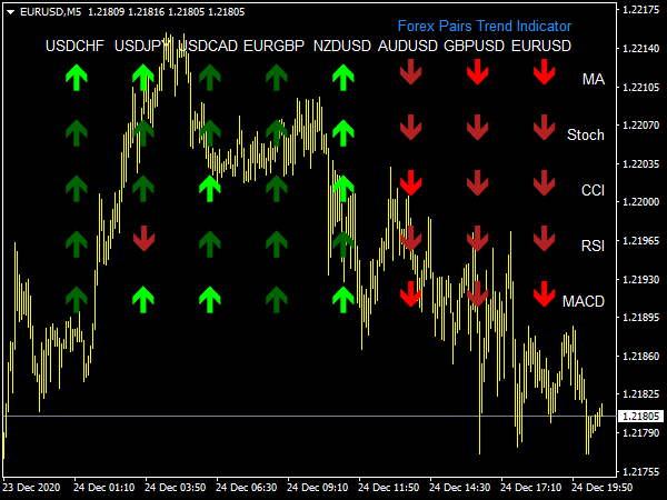 Forex Pairs Trend Indicator for MT4 Forex Trading