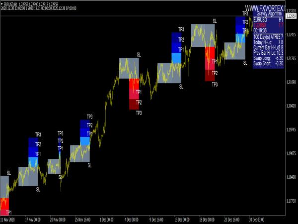 Forex Vortex Signals Indicator for MT4 Forex Trading