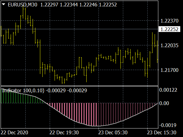 FX Pip Power Forex Indicator