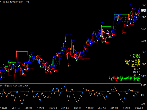 Halo Trade Signal Indicators