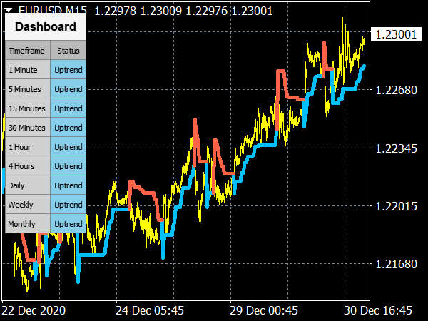 Market Trend Scanner Indicator