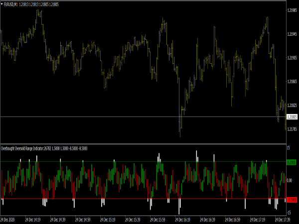 Overbought Oversold Range Indicator for MT4 Forex Trading