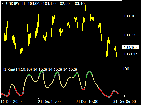 Relative Momentum Index MTF (RMI)