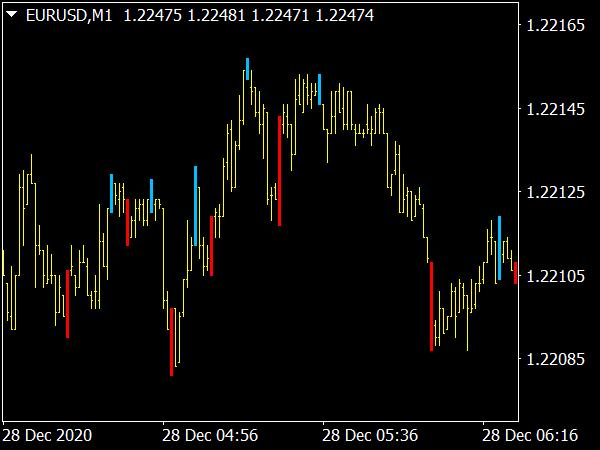 Reversal Bar Indicator for MT4 Forex Trading