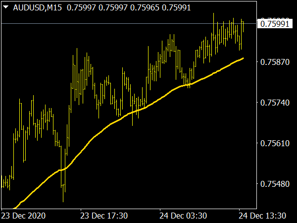 Support Resistance Line Indicator