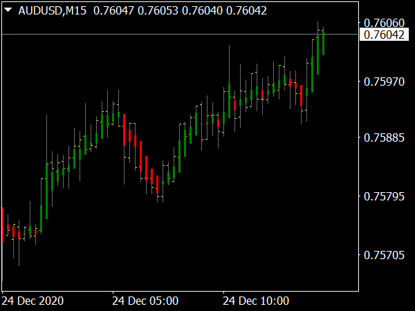 Trend Correction Indicator for MT4 Forex Trading