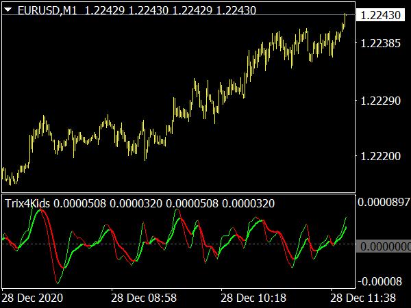 Trix4Kids Binary Option Oscillator