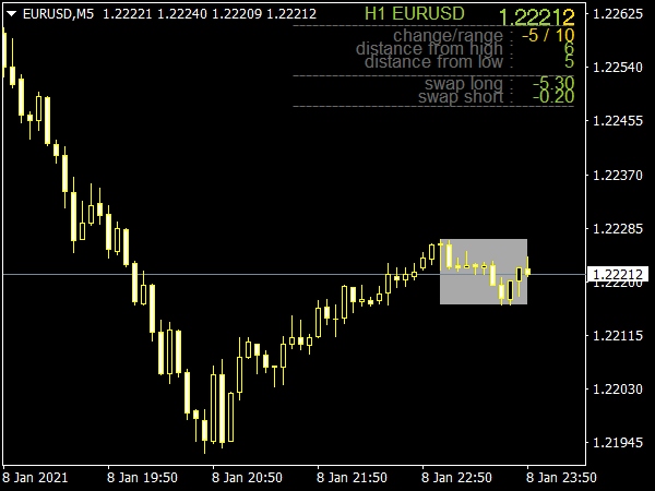 Breakout Box Indicator for MT4