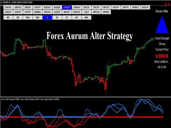 Aurum Alter Indicator for MT4