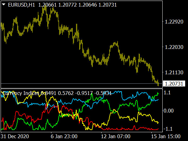 Advanced Currency Strength Indicator
