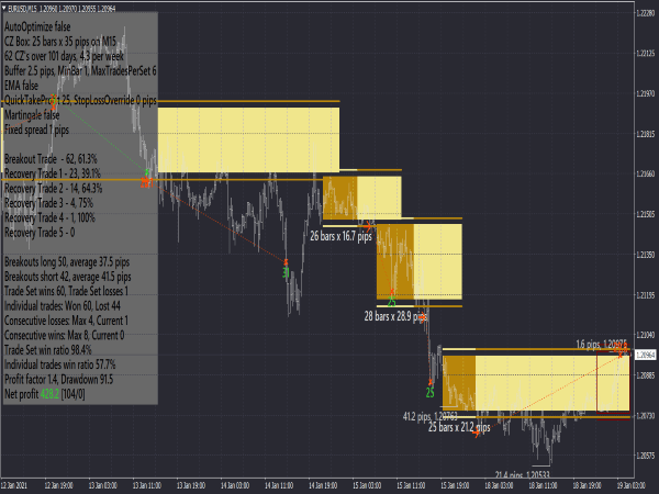 Forex Breakout Trading Systemr for MT4