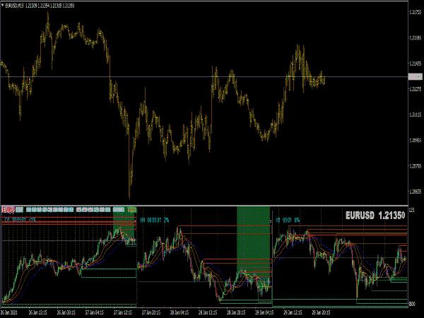 Forex Multiple Chart Indicator MTF
