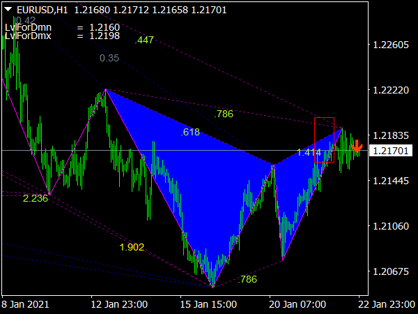 Gartley Pattern Scanner Indicator