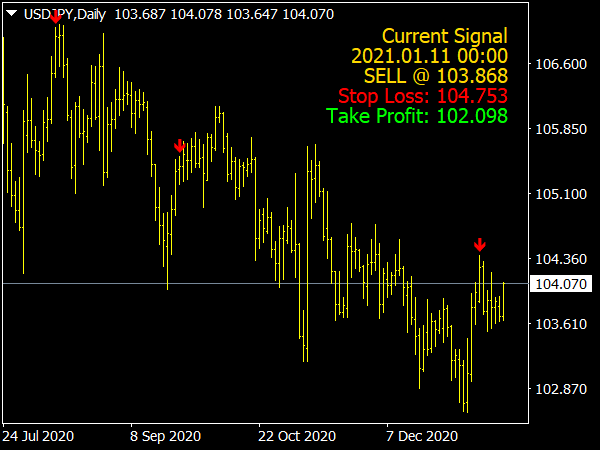Pullback Solution Indicator for MT4