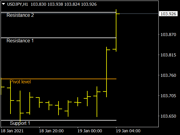 Simple Support Resistance Indicator for MT4