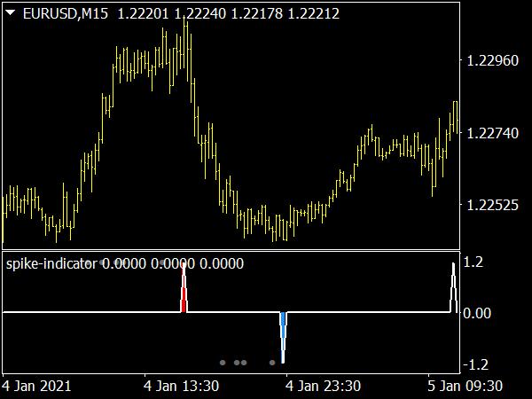 Reversal Spike Indicator