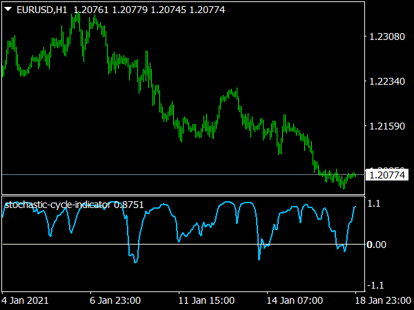 Stochastic Cycle Indicator for MT4