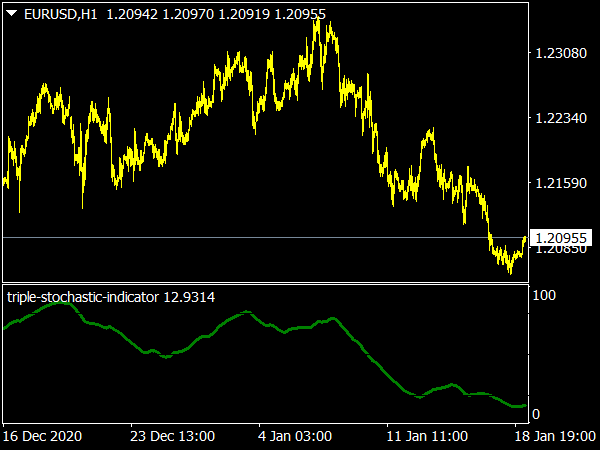 Triple Stochastic Indicator for MT4