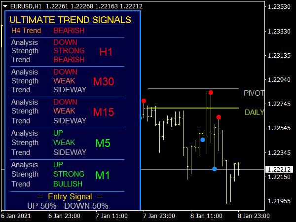 Ultimate Trend Signals Pro V3 Indicator for MT4
