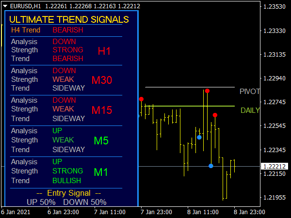 Ultimate Trend Signals Pro V3 Indicator