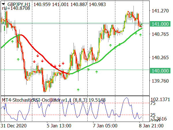 Pullback Solution Forex Trading System for MT4