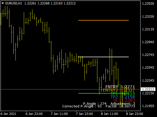 Support Resistance Zone Indicator for MT4