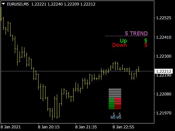 Trend Value Indicator