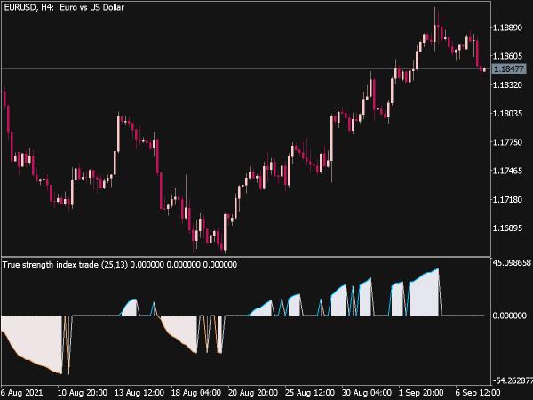 True Strength Index Trade (William Blau) for MT5