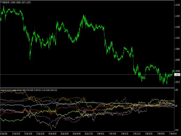 Advanced Currency Impulse Indicator