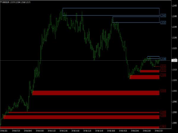 Advanced Supply Demand Indicator for MT4
