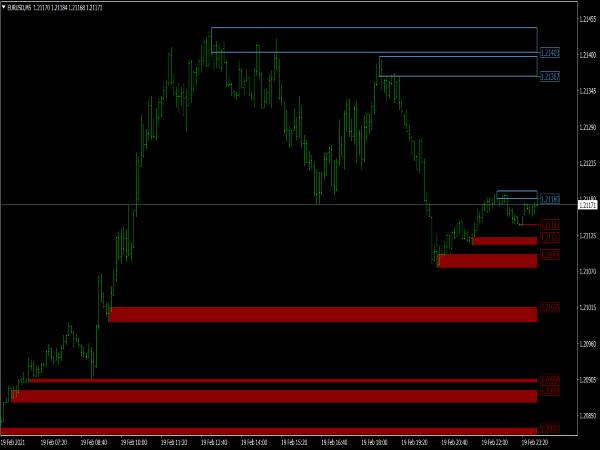 Advanced Supply Demand Indicator