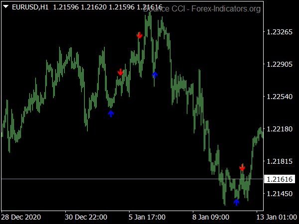 Bounce CCI Buy Sell Arrows Indicator