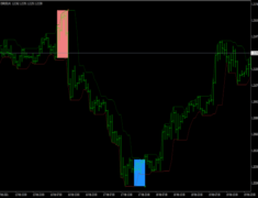 Donchian Breakout Indicator