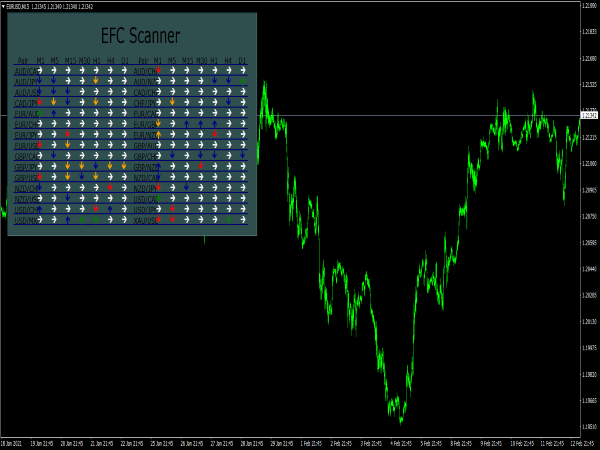 EFC Trend Scanner Indicator for MT4
