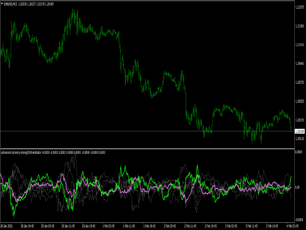 Advanced Currency Strength28 Indicator for MT4
