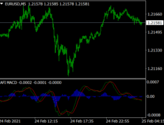 AFI MACD Indicator