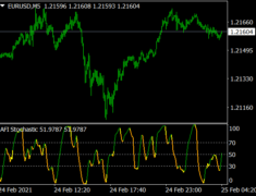 AFI Stochastic Indicator