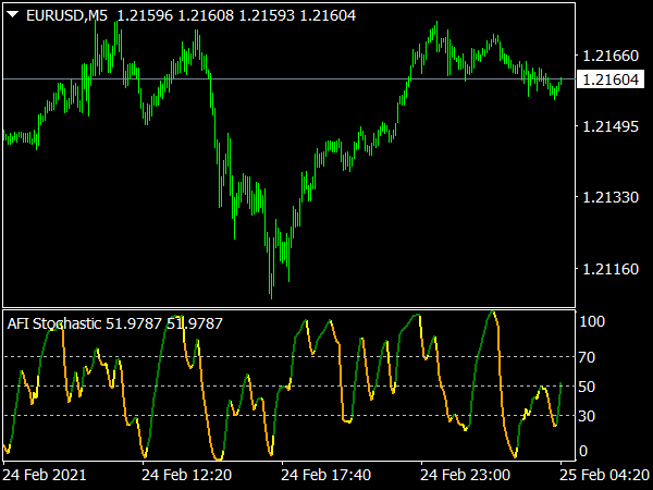 AFI Stochastic Indicator for MT4