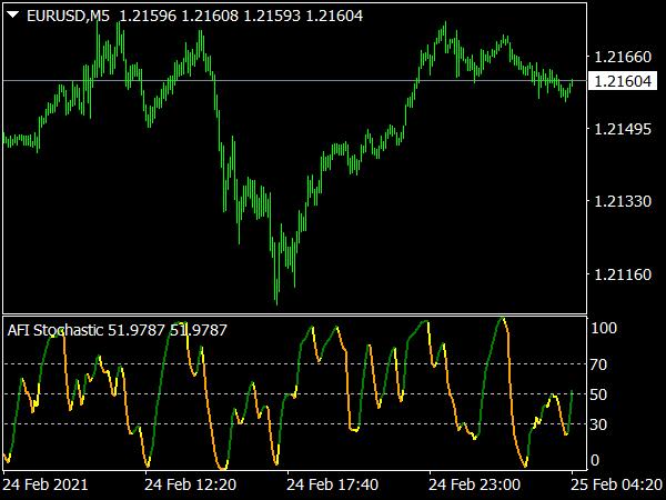 AFI Stochastic Indicator