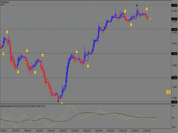 Agimat Reversal Trading System FX 2020 Scanner for MT4